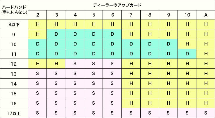 ベーシックストラテジーの表1