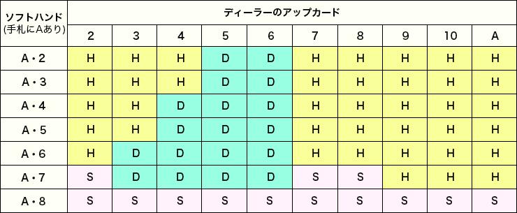 ベーシックストラテジーの表2