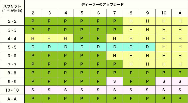 ベーシックストラテジーの表3