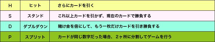 ベーシックストラテジーの表4