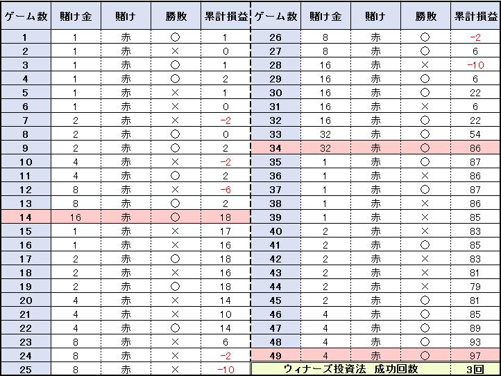 【表】49ゲームの結果