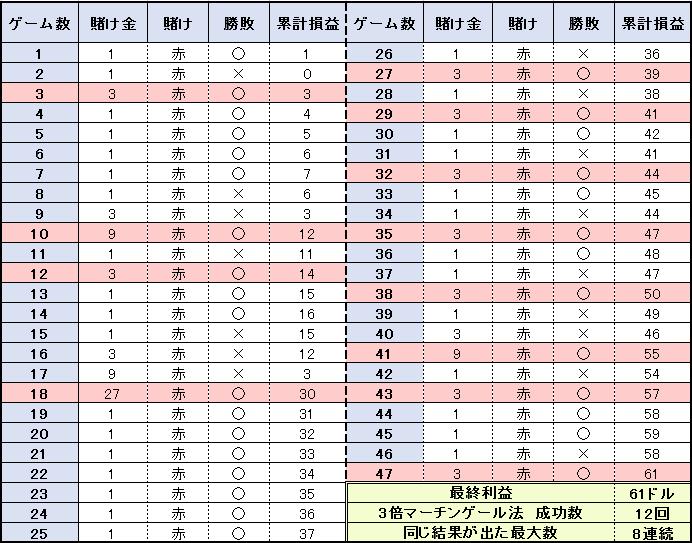 3倍マーチンゲール法を47ゲーム行った検証結果