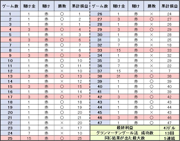 【表】47ゲームの結果