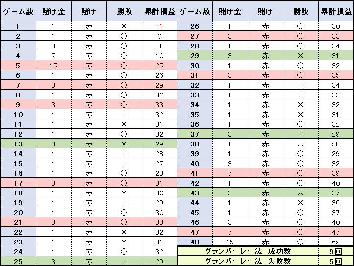 【表】48ゲームの結果