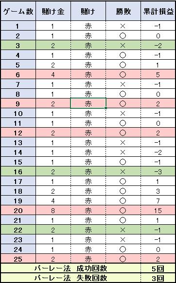 【表】25ゲームの結果