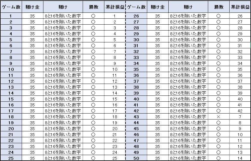 【表】50ゲームの結果