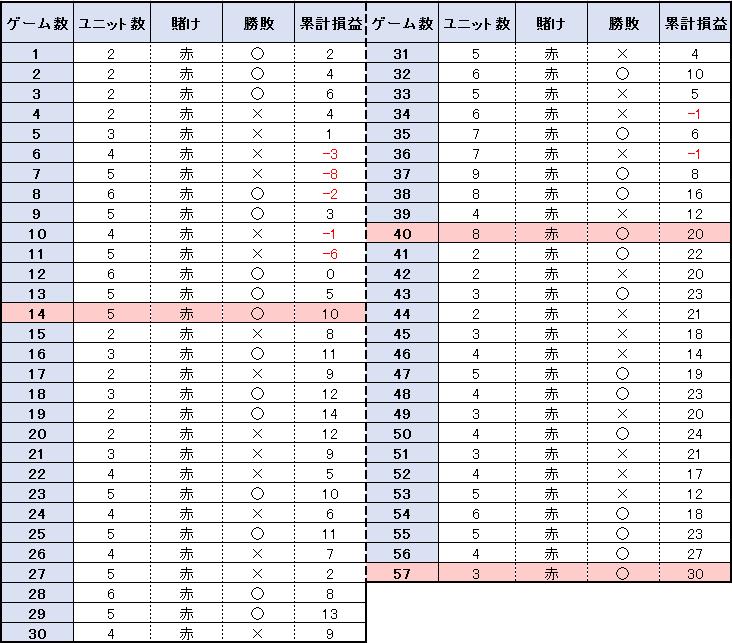【表】57ゲームの結果
