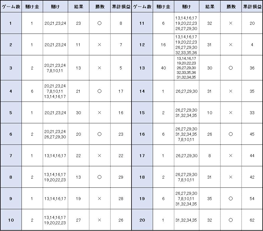 【表】20ゲームの結果