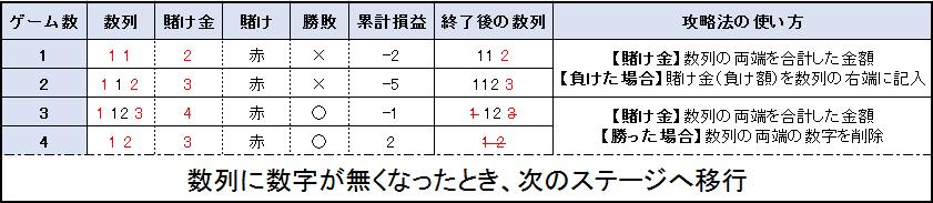 【表】チャンピオンゲーム法 予選ステージ