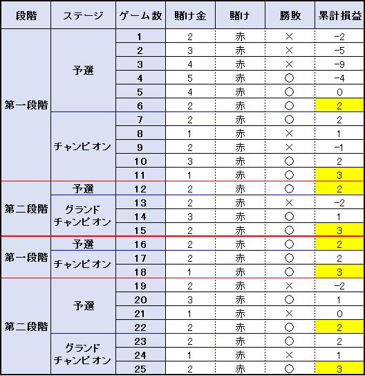 【表】25ゲームの検証結果