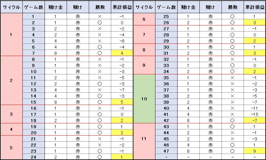 【表】47ゲームの検証結果