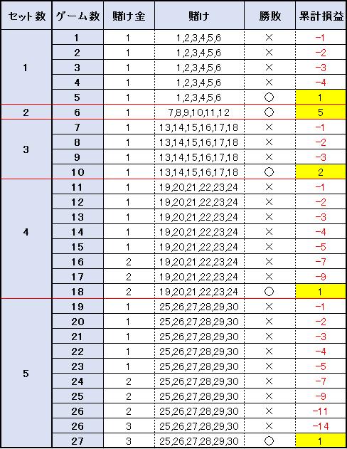 【表】27ゲームの結果(5セット)